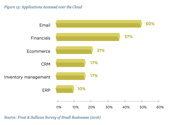 Small business and cloud